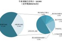 中国截至5月充电基础设施累计97.6万台