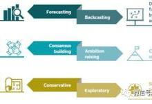 清洁能源转型的长期能源情景