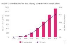 IoT+AI+大数据+5G如何改变一切?