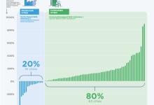 全球近100个大城市消费排放占全球气体总排放10%