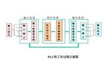 40页PPT讲解三菱PLC的基本原理及组成