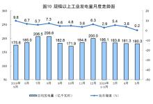统计局:5月太阳能发电增长15.5%