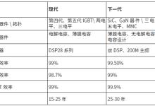 光伏各环节零部件最佳选型及价格分析