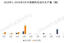 2019年1-5月燃料电池汽车产量分析