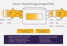 全球首个GWh级电热储能系统投产