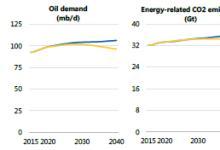 关于确保低碳发电来源的投资分析