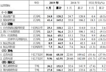 中国神华5月发电量106.6亿千瓦时