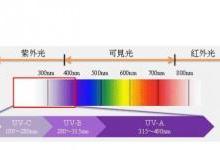 紫外光电二极管在紫外光固化方面的应用