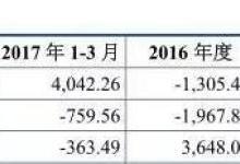 """华达新材IPO:""""旧疾""""未除 再添财务""""新伤"""""""