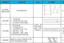 汽车模油槽设计加工规范
