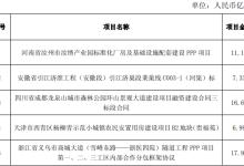 中国电建1-5月新签合同2371.63亿元