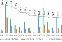 2019年1季度全国电力市场交易分析