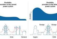 解决高比例间歇性可再生能源融入电网的方法