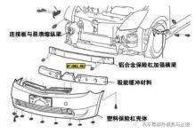汽车保险杠设计流程