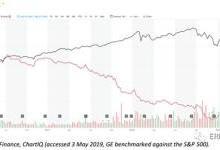 GE对能源转型的误判:前车之鉴