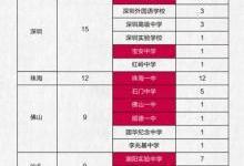 """广州高考前100名""""学霸""""出炉 人工智能教育显真功"""