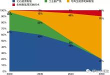 """从""""白皮书""""看中国氢能和燃料电池未来发展方向"""