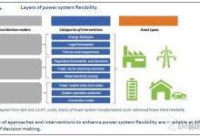 浅析电力系统转型现状2019