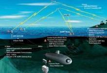 传感器将为海洋探测技术带来性革命颠覆
