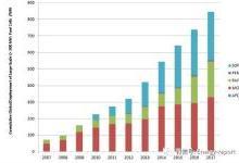 大型固定式燃料电池全球部署情况一览