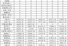 5月京津唐发电厂辅助服务补偿和并网考核费用结算表