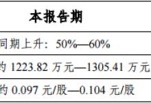 金运激光:上半年净利预增50%-60%