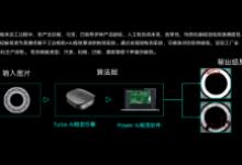 """輕蜓視覺參評""""OFweek2019'維科杯'人工智能技術創新獎"""""""