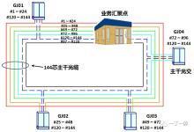 主干光缆线路的组网结构