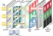 深度解析:Mini LED背光的前世今生