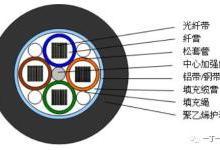 光纤带光缆的特点及应用场景