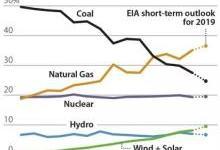 2019年美国煤炭行业展望