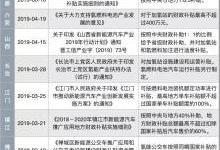 2019年上半年中国各地燃料电池补贴政策盘点