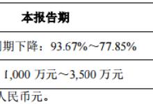 联建光电上半年净利预降77.85~93.67%