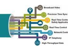 工业4.0通讯的新纪元之路