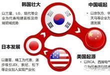 日韩打架 显示产业三国时代的中国策略