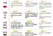 中国氢燃料电池产业链短板在哪里