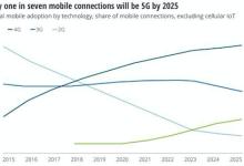 4G手机不会被淘汰 网络体验有保障