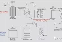 氢气的用途(第一篇):工业