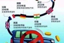 2050年前燃油车将完全退出市场