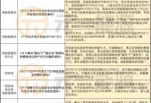 【聚焦】7月光伏行业最新政策汇总