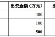东方园林:资产恶化 实控人已获巨额收益