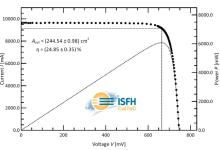 汉能高效硅异质结电池转换率再创新高