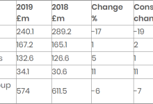 雷尼绍发布2019财报,增材制造增长强劲
