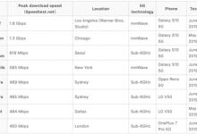 中美首批5G手机情况对比