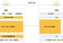 华为发布智慧车载解决方案HiCar生态白皮书!