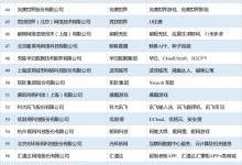 2019互联网企业100强榜单公布