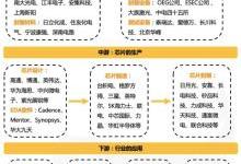 断供、转机、突围,中国芯的机会分析