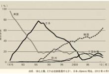 半导体产业自救的道路上,日本有胜算吗?