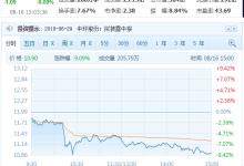 中环大硅片新品发布,股价缘何暴跌?