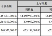 营收6.2百亿!比亚迪发布半年报